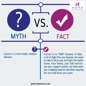 Imagedoor Cancer Myth vector 008